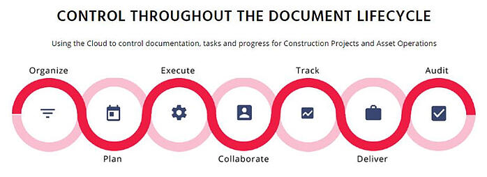 Engineering Documentation – The 7 Steps of Control!